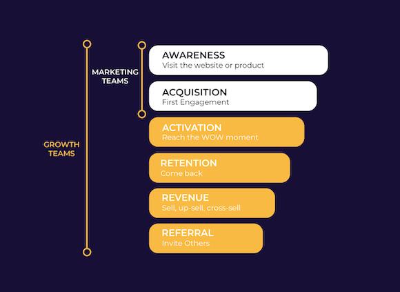 Growth Marketing Chart